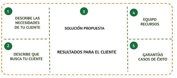 Ofertas Ganadoras de Raúl del Pozo